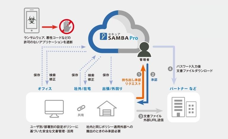 【スターティアレイズ】テレワーク・デイズを応援、ファイル共有「セキュアSAMBA Pro」を7/31(火)まで無料提供!